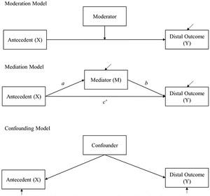 mediator variables