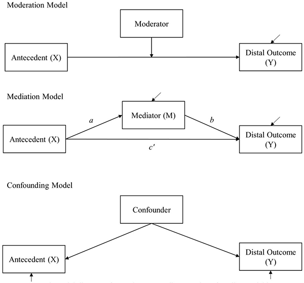 mediator variables oxford research encyclopedia of psychology
