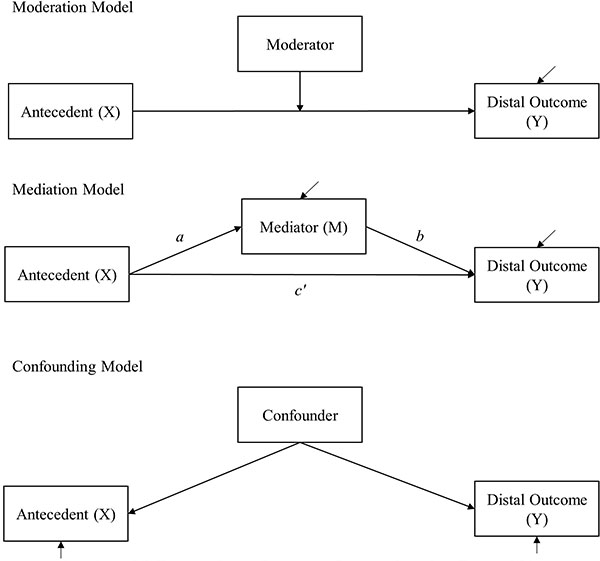 moderator variables oxford research encyclopedia of psychology
